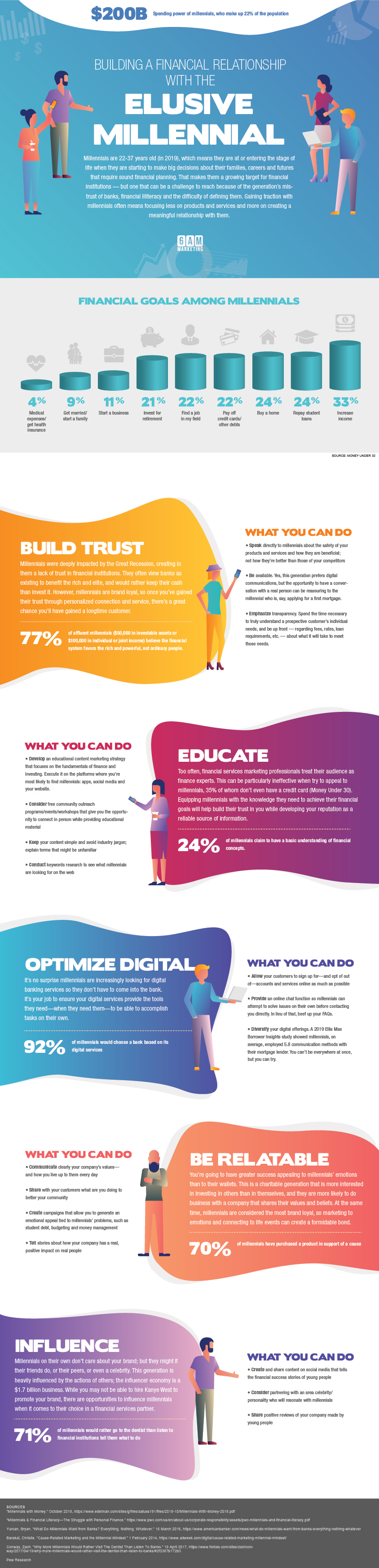 Financial services marketing to millennials infographic