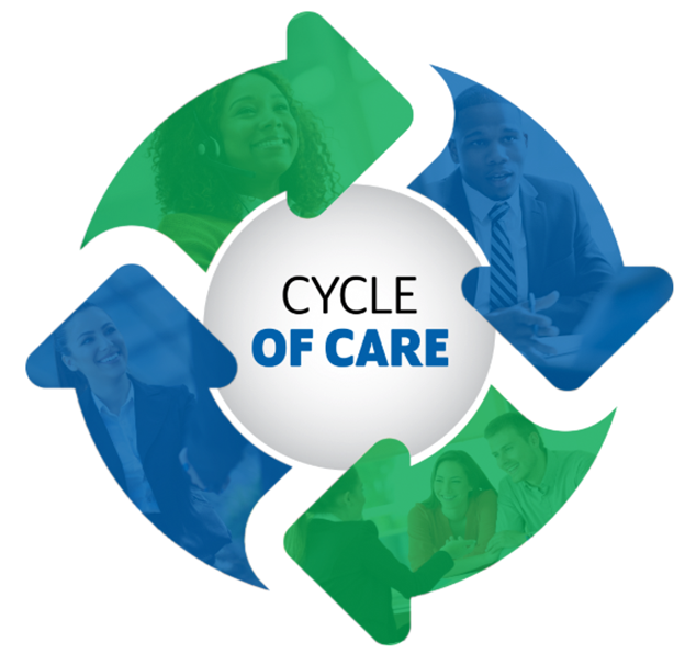 Cycle of Care logo